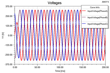 Electric Machines Induced Voltage
